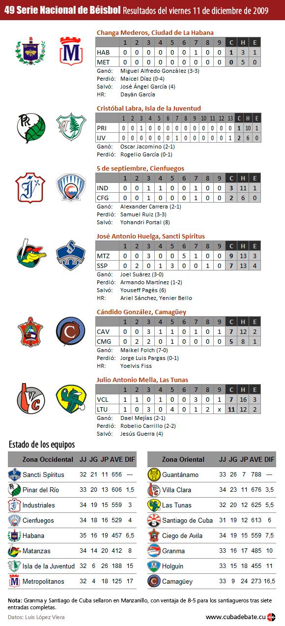 resultados-serie-beisbol-cuba-20091211