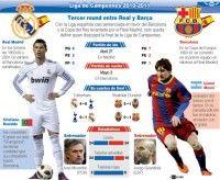 Infografía Barcelona vs Real Madrid
