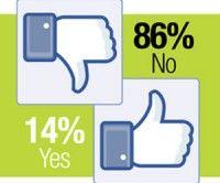 Desacuerdo con cambios de Facebook