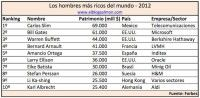 Hombres más ricos mundo 2012