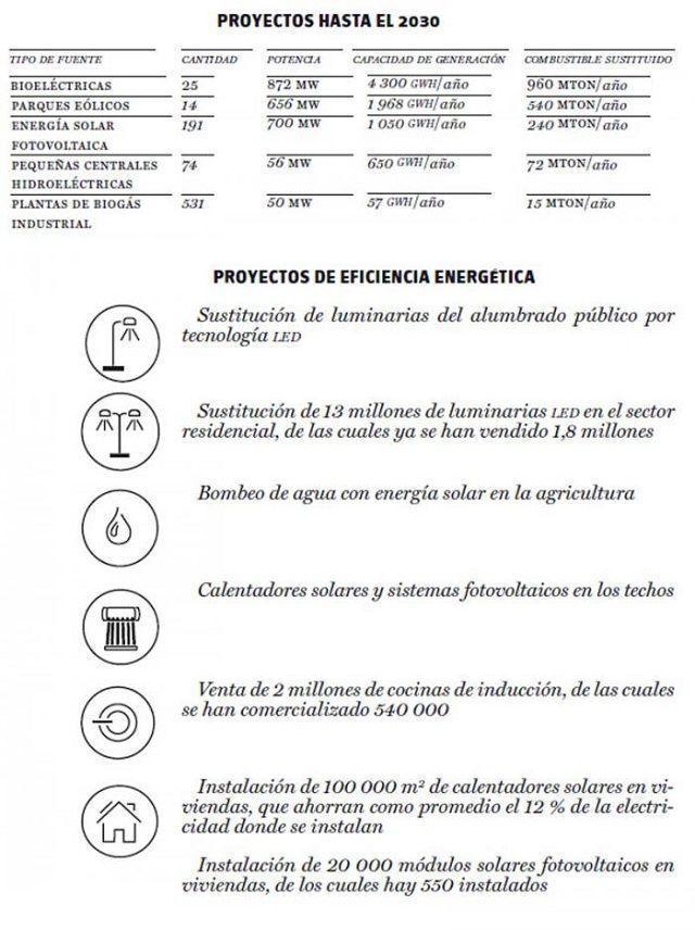 Energía Renovable en Cuba