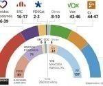 Sondeo en España sobre las elecciones